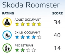Skoda Roomster crash test results